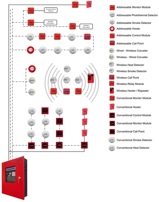 schematic diagram of addressable fire alarm system schematic similiar conventional fire alarm wire diagram keywords on schematic diagram of addressable fire alarm system