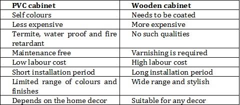 pvc kitchen cabinets vs wooden kitchen cabinets